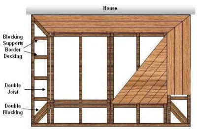 design decking frame deck choosing a deck pattern or design