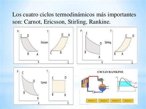 imagenes pdf que son ciclos termodin 193 micos
