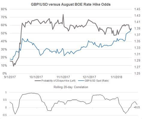 gbp bank central bank weekly gbp and usd continue to ignore boe