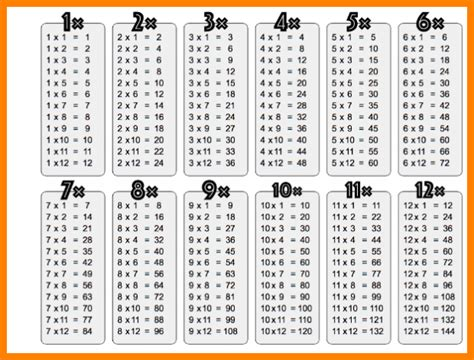 times table chart pdf 8 multiplication table pdf 1 12 tech timeline