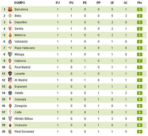 tabla posiciones liga espaola bbva 2015 2016 liga de la jornada a apertura 2012 futbol mexicano calendario