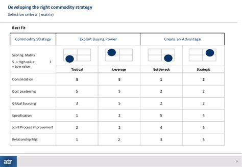 route 2 develop strategy procurement journey gt gt 24