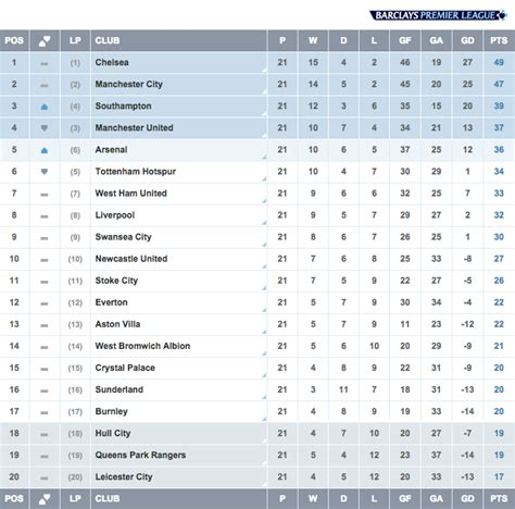 Epl Table Aston Villa | score match aston villa 0 2 liverpool live vavel com