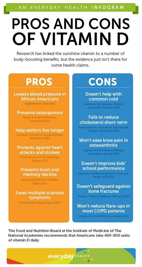 the pros and cons of vitamin d infographic bone health