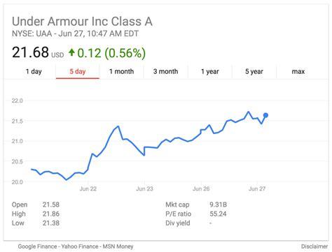 under armoir stock under armoir stock 28 images under armour s uaa stock