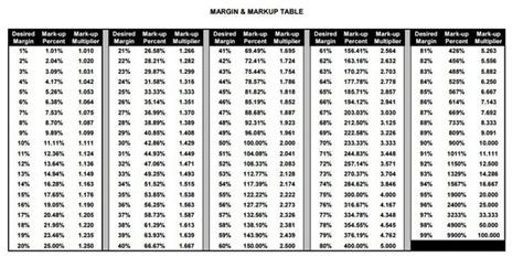 margin vs markup table what is the formula to generate an ascending list of