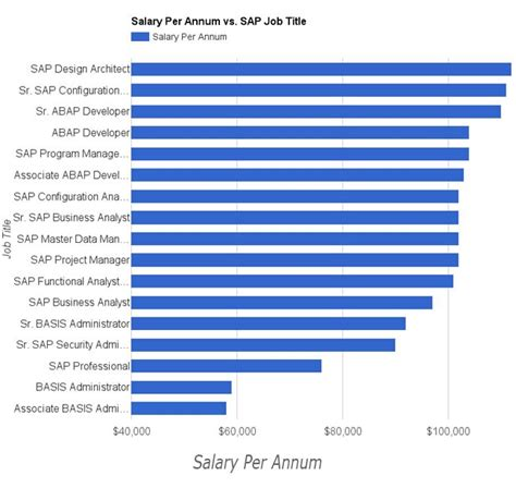 Mba In Operation Management Salary Usa by Top 10 Emerging And Highest Paid Sap Modules Of Usa