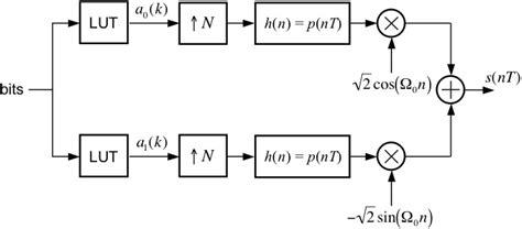 qpsk diagram quadrature phase shift keying
