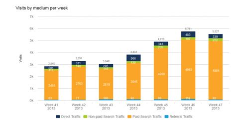 chart on web web analytics tools 5 charts not found in analytics