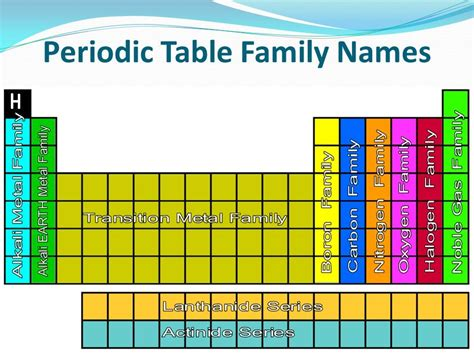 Families Of The Periodic Table Worksheet by Families The Periodic Table Family Names Photoshots Great