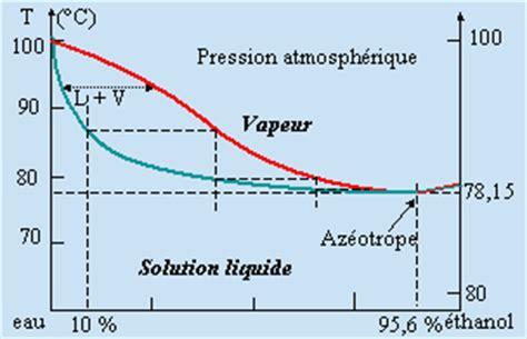 diagramme binaire liquide vapeur eau sel azeotrope eau ethanol biocarburant kart