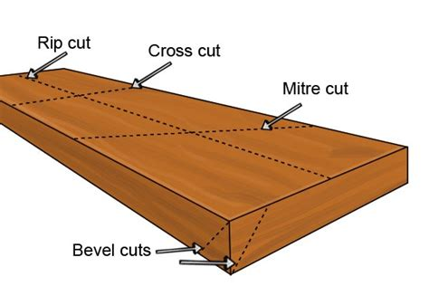 how to bevel under cut hair what is a mitre cut