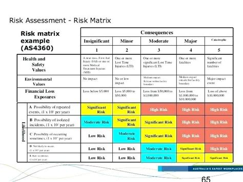 Risk Assessment Matrix Excel Internal Audit Risk Assessment Matrix Excel Gotlo Club Audit Risk Assessment Template Excel