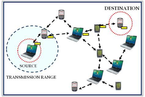 mobile ad hoc network manet mobile ad hoc networks sarveshvoice