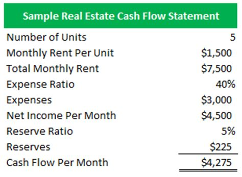 sle cash flow statement real estate what is real estate cash flow investing propertyrei