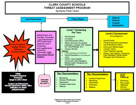 Active Shooter Plan Template Systematic Gallery Clarkcounty Systems Flow Chart For The Clark Church Active Shooter Plan Template