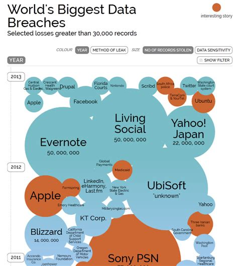 edmodo security breach odds are your favorite places have been data breached