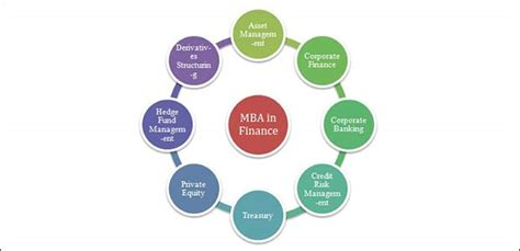 Is Mba Finance A Option by Top 10 Mba Courses The List Of Top Management Courses