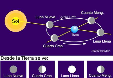 fases de la luna las fases de la luna