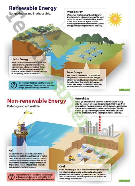 new home resources direct from the designers renewable and non renewable energy posters teaching