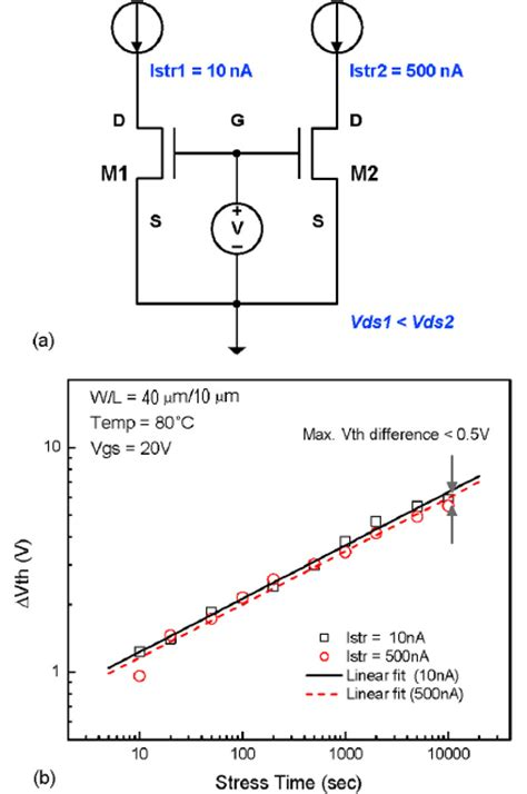 diode current stress variation of diode current with temperature 28 images current versus voltage plots and