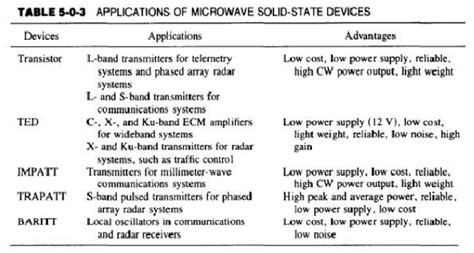 microwave diode devices pdf microwave semiconductor devices study material lecturing notes assignment reference wiki