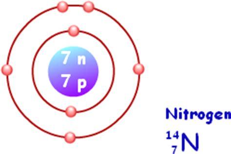 nitrogen bohr diagram bohr model bohr atomic model chemistry tutorcircle