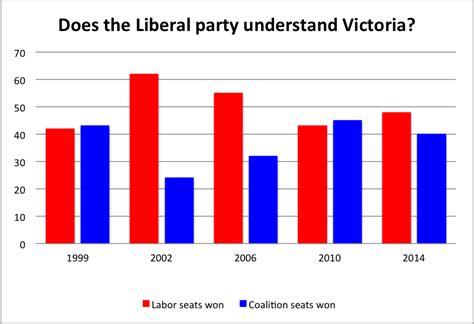 blue coalition politics the think engine