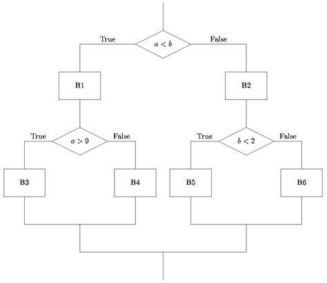 flowchart branch flowchart branch create a flowchart