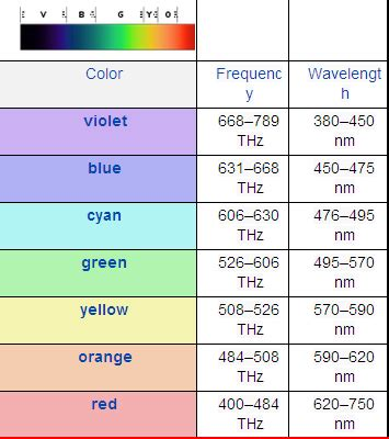 wavelength color chart chakra frequency and wavelength chart wavelengths