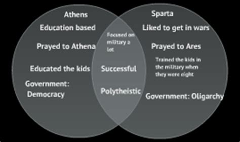 athens and sparta venn diagram venn diagram athens vs sparta choice image how to guide