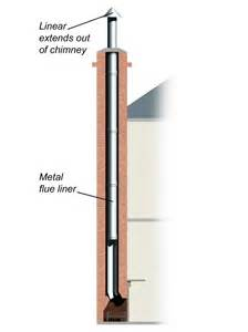 kamin wandfutter the anatomy of a fireplace flues chimneys and more diy
