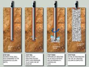 Jet grouting or jet mixing