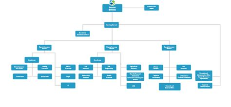 structure  association