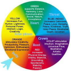 colors of chakras light and everything bright