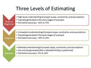 Level Of Effort Template by Building A Better Erp Estimate Erp The Right Way