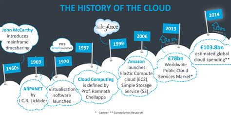 history and vision of cloud computing times of cloud