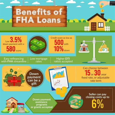 fha housing loan fha home loan requirements home review