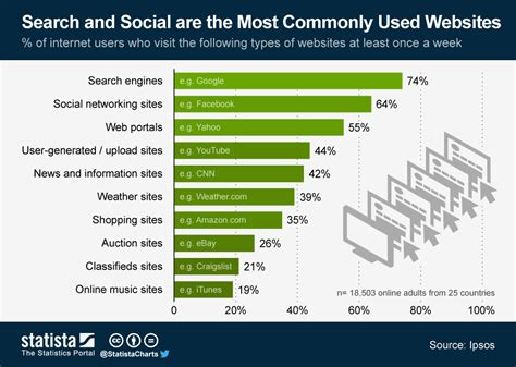 What Search The Most Chart Search And Social Are The Most Commonly Used Websites Statista