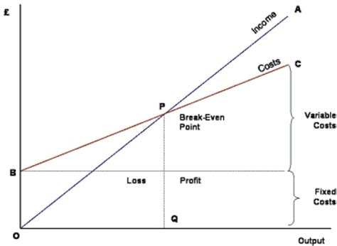 Cost And Breakeven Analysis Even Point Graph Template