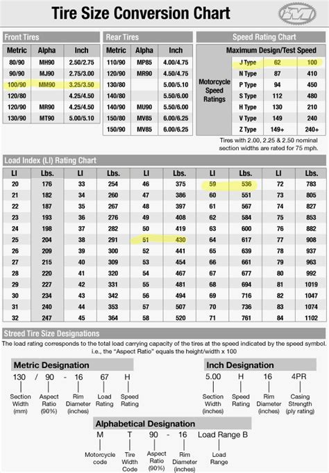 Tire Rack Ratings Chart by Tire Rack Conversion Calculator 2017 2018 2019 Ford