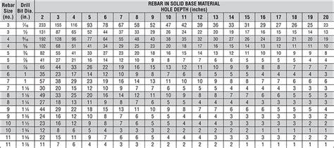 Rebar Estimating by Estimating Guides Anchor Systems Strong Tie