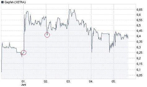 wann wird dividende gezahlt wann anspruch auf dividende aktienforum aktien forum