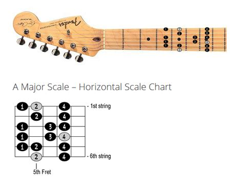 guitar scales diagrams 23 best guitar lesson sources paid free and