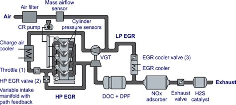 egr systems components