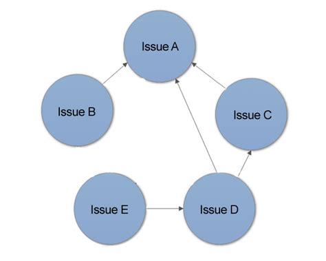 interrelationship diagram interrelationship diagrams