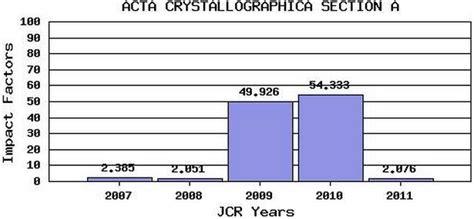 acta crystallographica section f impact factor la ciencia de la mula francis