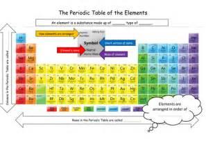 Periodic Table Printout Ks3 Ks4 Periodic Table Bingo By Uk Teaching Resources Tes