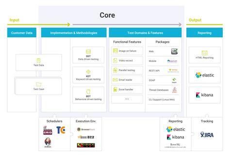 qa automation framework galil software