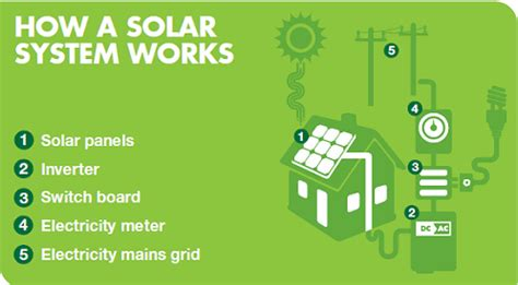 solar power for and energy matters